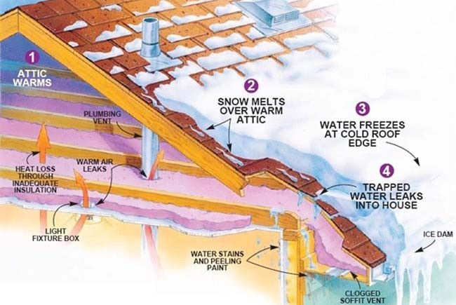 how to stop ice buildup on gutters